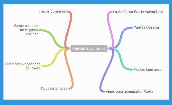 Paellas a Domiclio