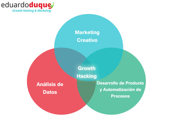 diagrama-growth-hacking