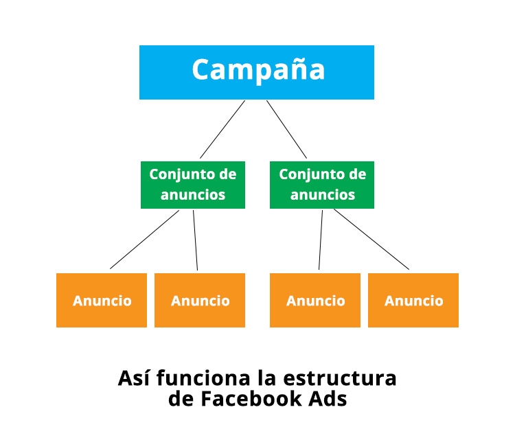 estructura facebook ads