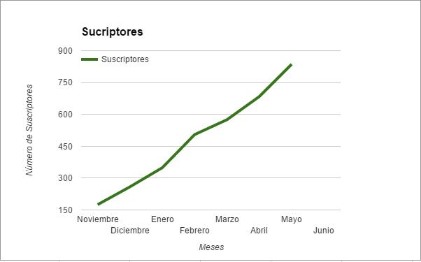 grafica de crecimiento